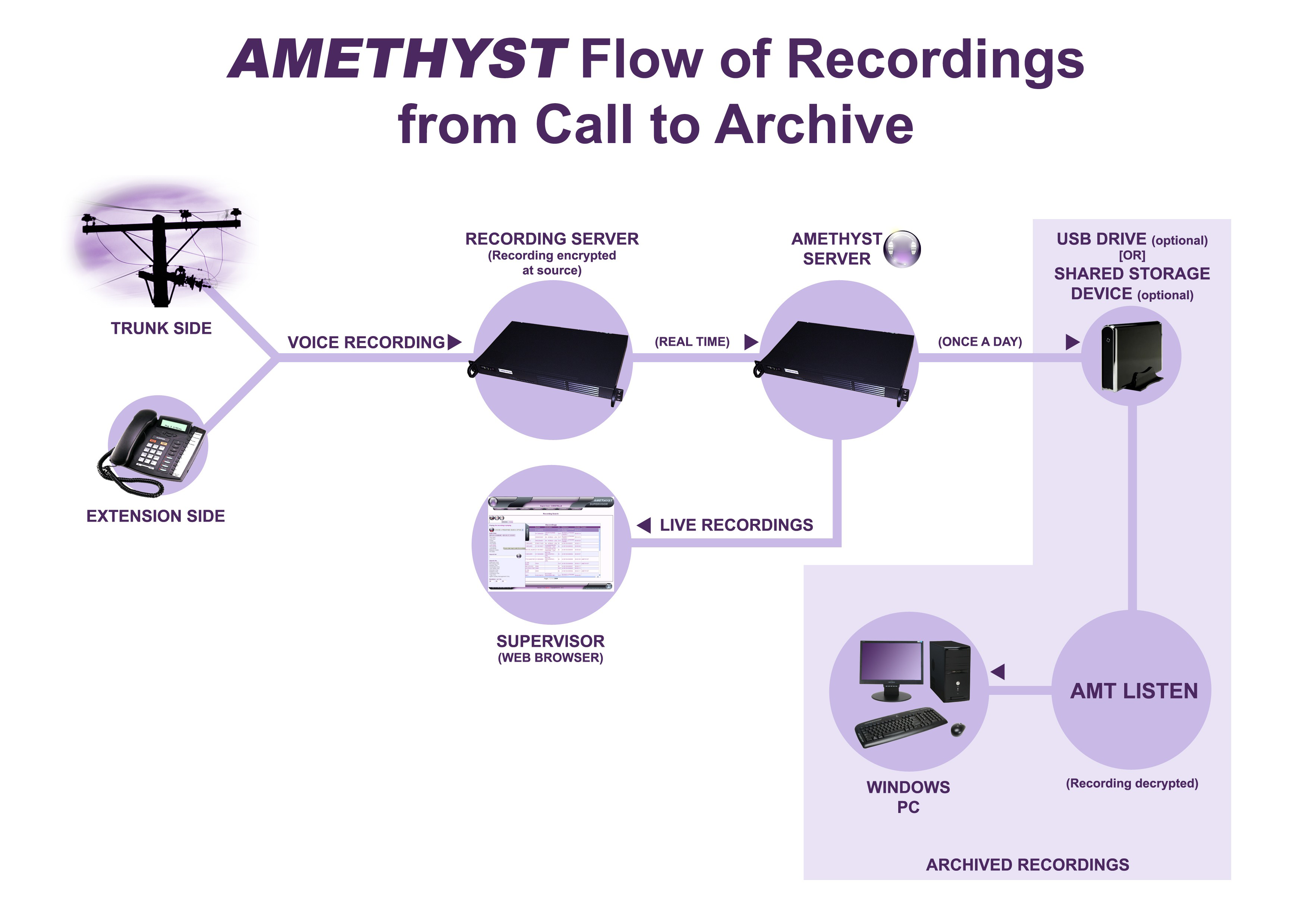 amt_recording_diagram